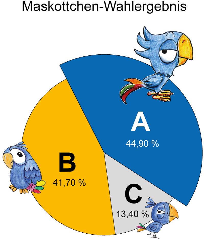 FAW_Auswertung_1. Umfrage-Maskottchen_Diagramm